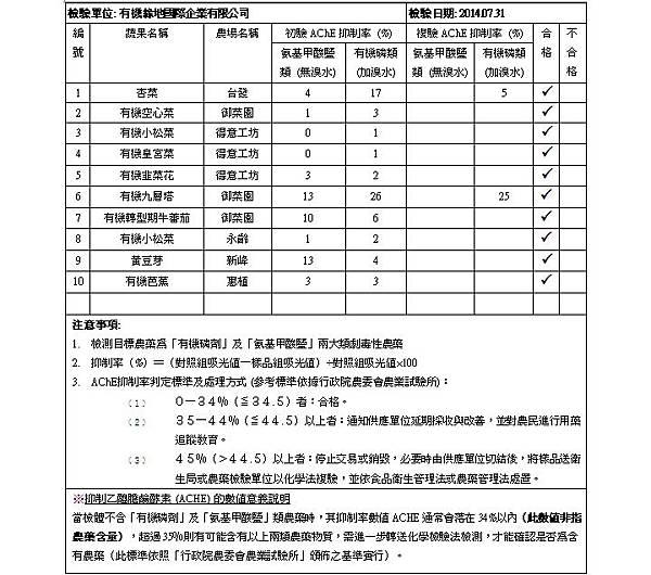 蔬果檢測報告 2014.07.31 doc
