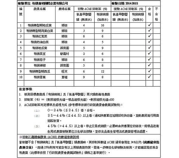 蔬果檢測報告 2014.08.01 doc