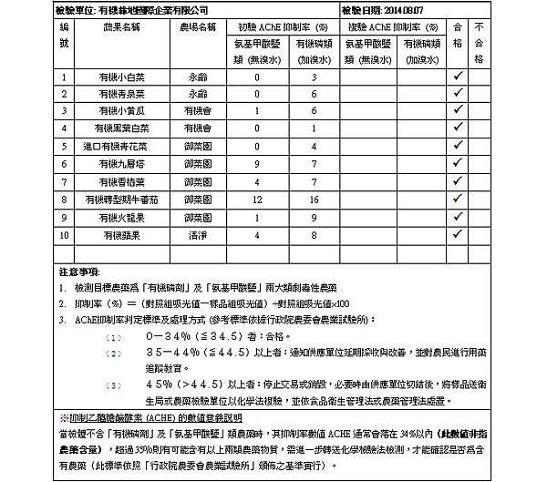 蔬果檢測報告 2014.08.07 doc