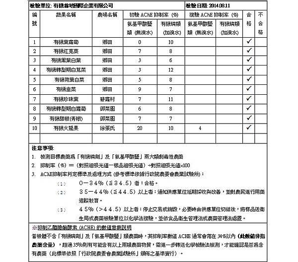 蔬果檢測報告 2014.08.11 doc