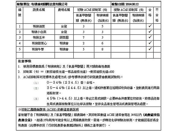 蔬果檢測報告 2014.08.12 doc