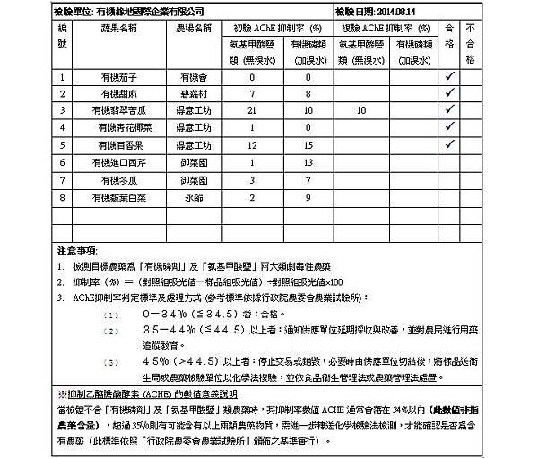蔬果檢測報告 2014.08.14 doc