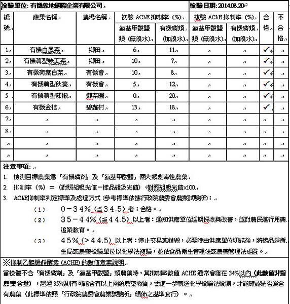 蔬果檢測報告2014-08-20