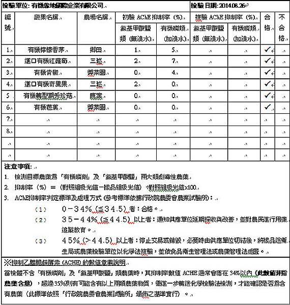 蔬果檢測2014-08-26