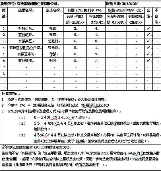 蔬果檢測2014-08-22