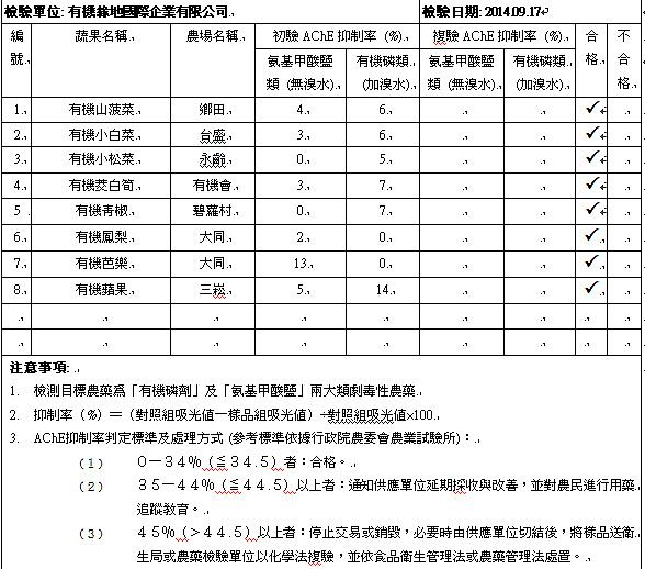 蔬果檢測2014-09-17