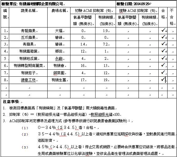 蔬果檢測2014-09-29