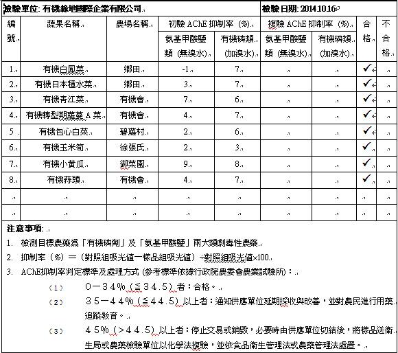 蔬果檢測2014-10-16
