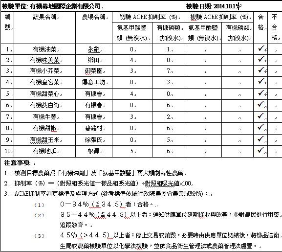 蔬果檢測2014-10-15
