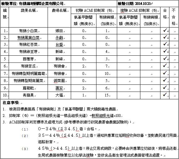 蔬果檢測2014-10-21
