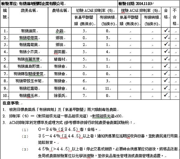蔬果檢測2014-11-03