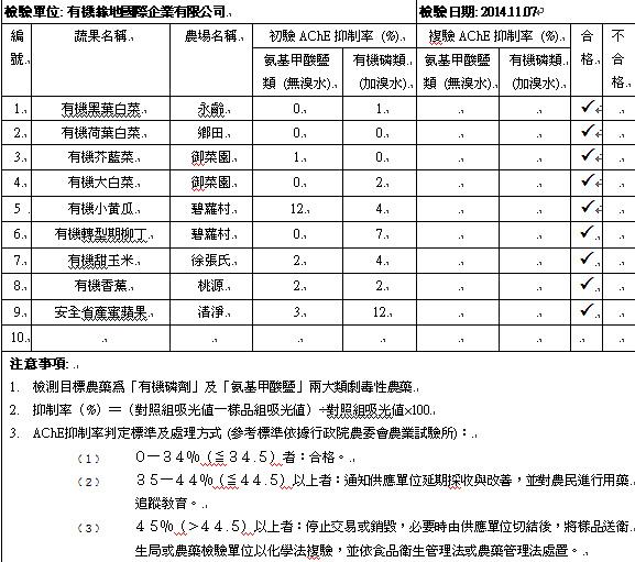 蔬果檢測2014-11-07