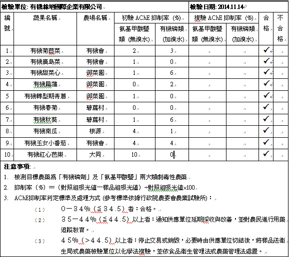 蔬果檢測2014-11-14