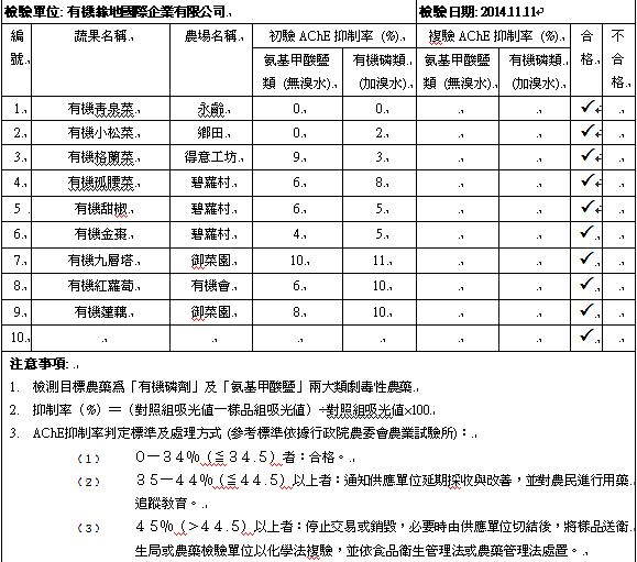 蔬果檢測2014-11-11