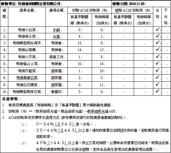 20141128蔬果檢測報告