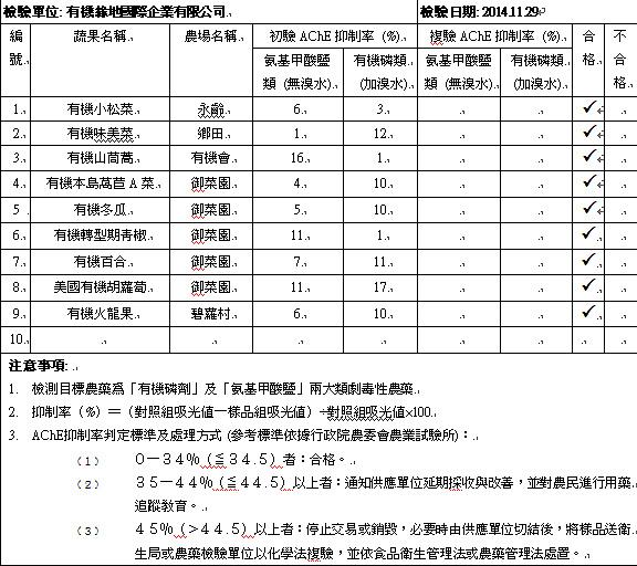 20141129蔬果檢測報告