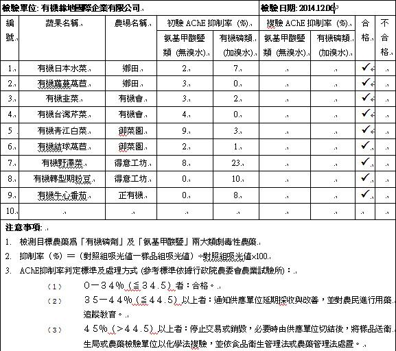 20141206蔬果檢測報告