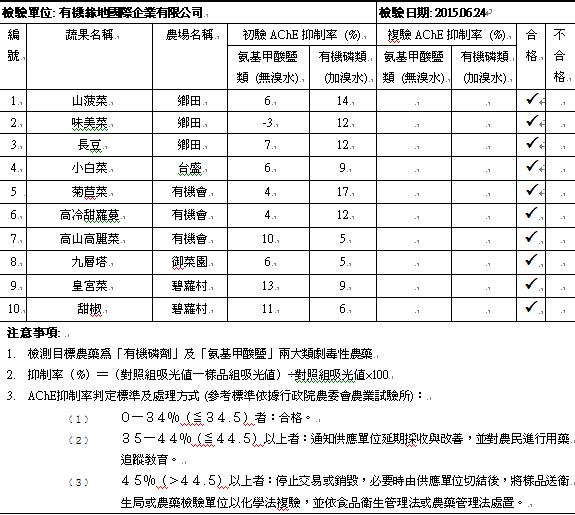 蔬果檢測報告 2015.06.24