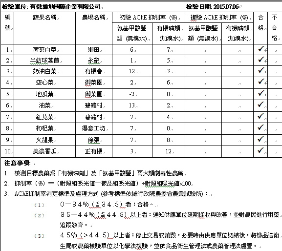 蔬果檢測報告2015-07-06