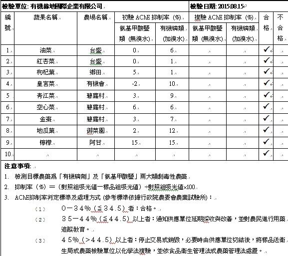 蔬果檢測報告2015-08-15