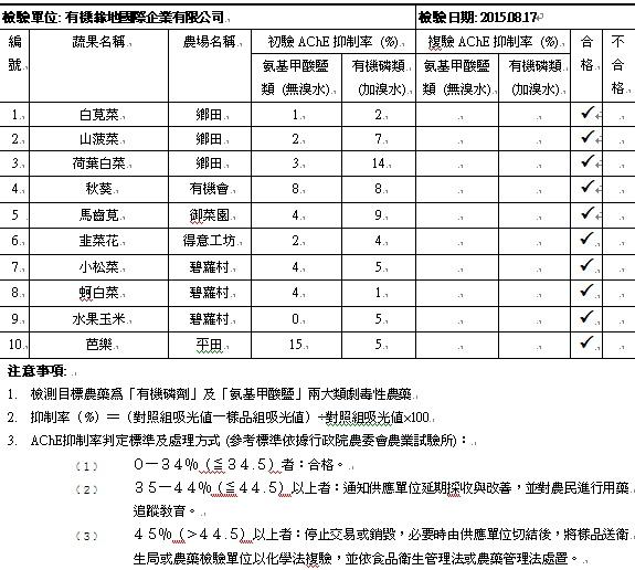 蔬果檢測報告2015-08-17
