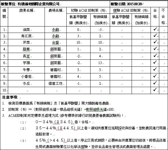 蔬果檢測報告2015-08-20