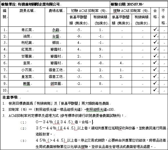蔬果檢測報告2015-07-30