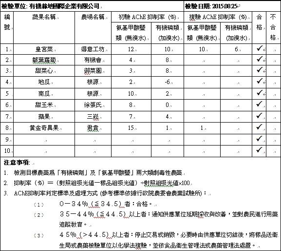 蔬果檢測報告2015-08-25