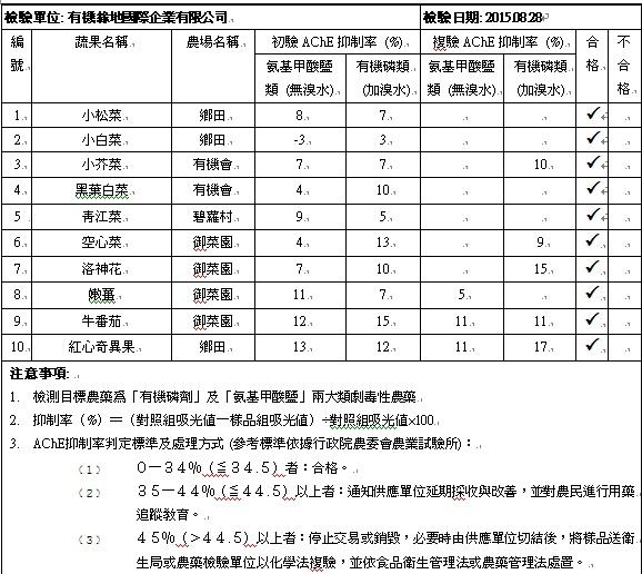 蔬果檢測報告2015-08-28