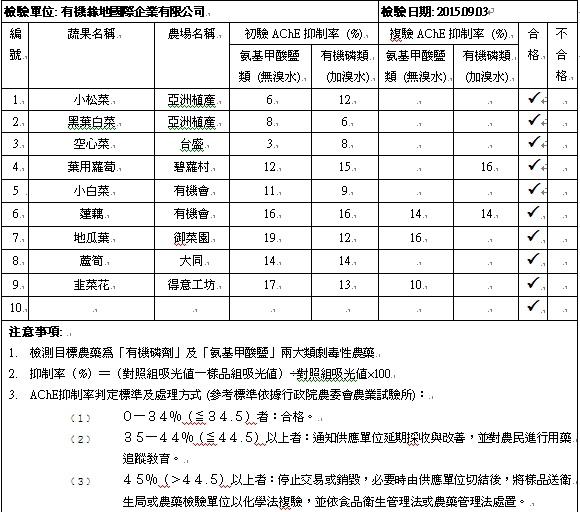蔬果檢測報告2015-09-03