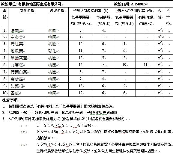蔬果檢測報告2015-09-05