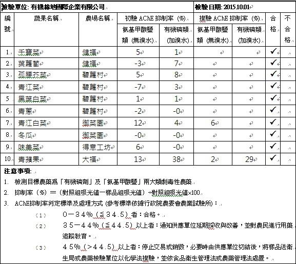 蔬果檢測報告2015-10-01