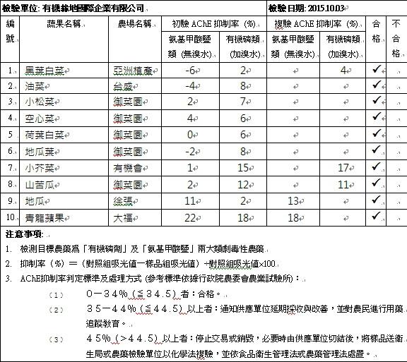 蔬果檢測報告2015-10-03