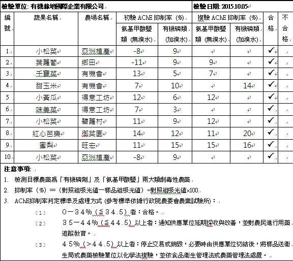 蔬果檢測報告2015-10-05