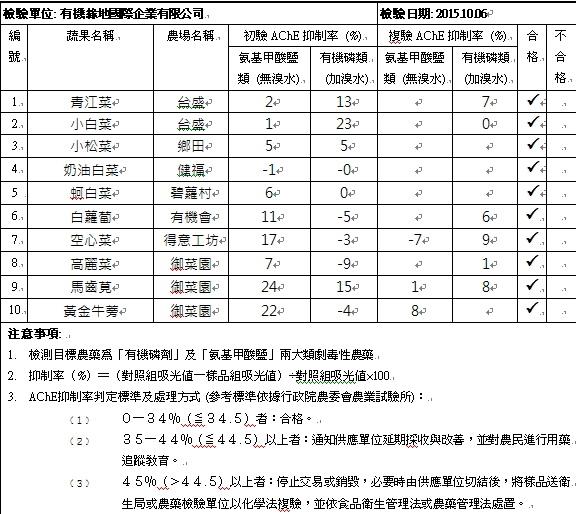 蔬果檢測報告2015-10-06