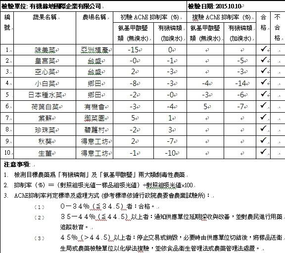 蔬果檢測報告2015-10-10