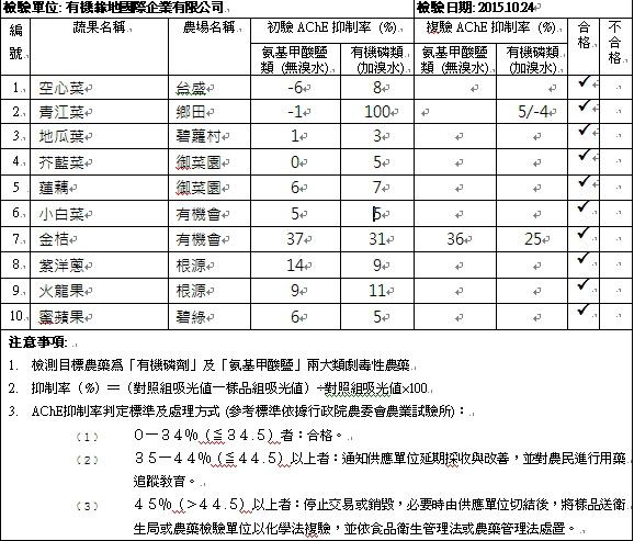 蔬果檢測報告2015-10-24