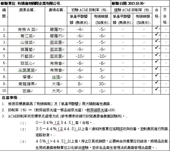 蔬果檢測報告2015-10-30