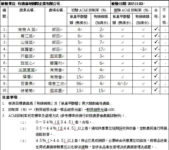 蔬果檢測報告2015-11-02
