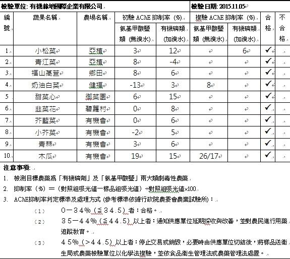 蔬果檢測報告2015-11-05