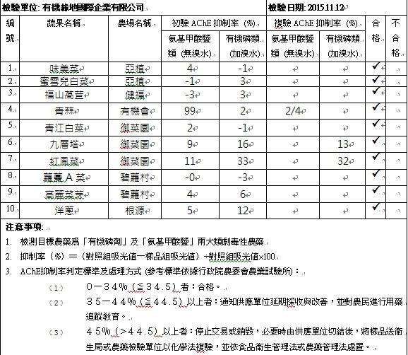 蔬果檢測報告2015-11-12