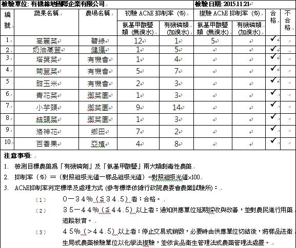 蔬果檢測報告2015-11-21