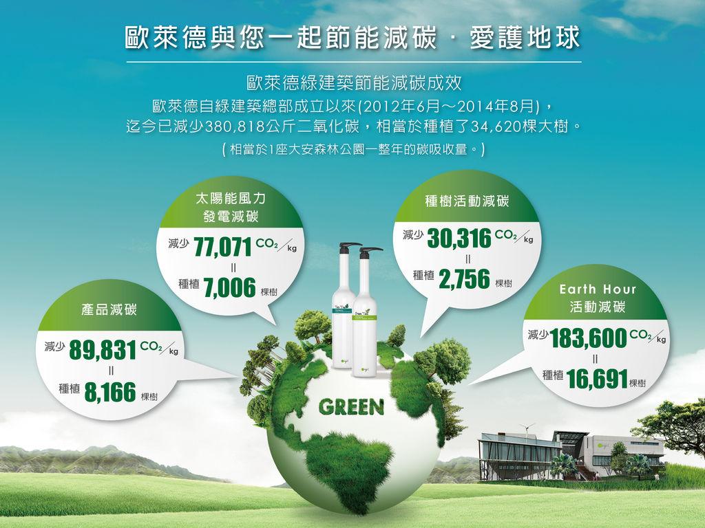 2014歐萊德減碳成效