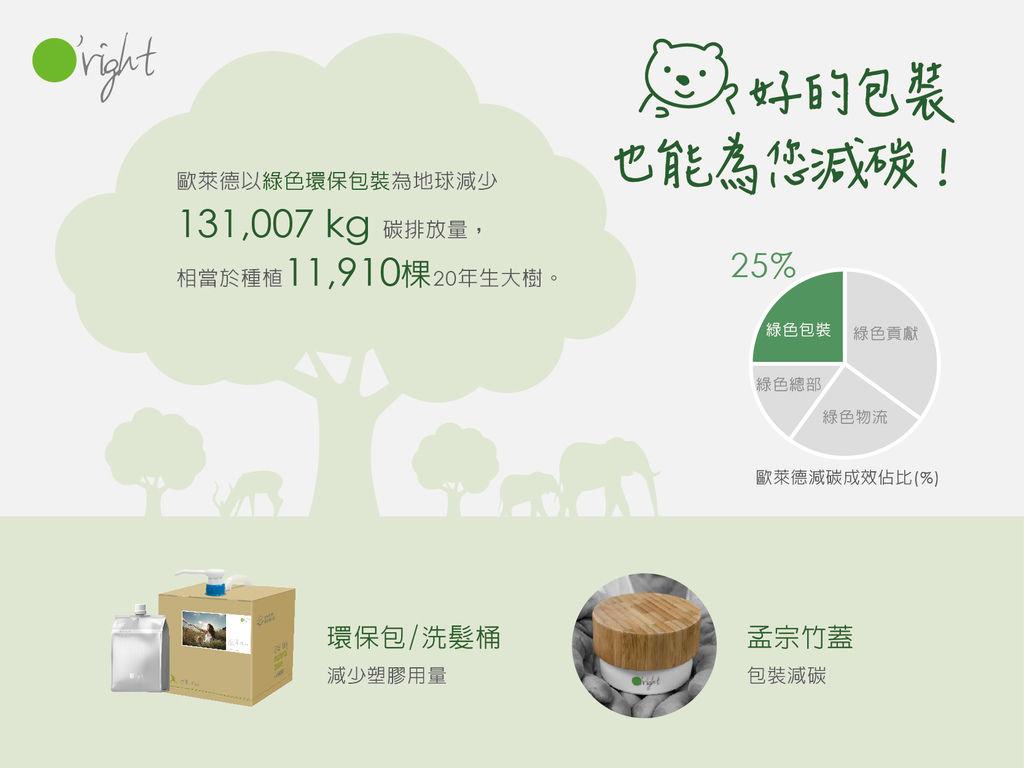 好的包裝也能為您減碳