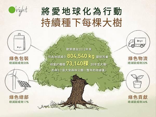 減碳成效宣傳_ok中文-01.jpg