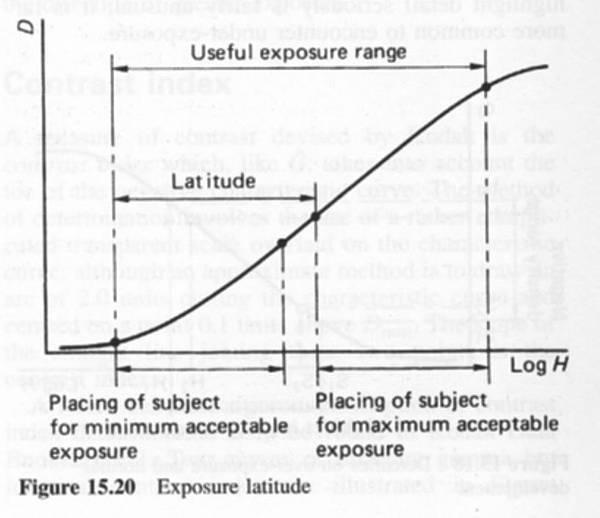 logH-D curve