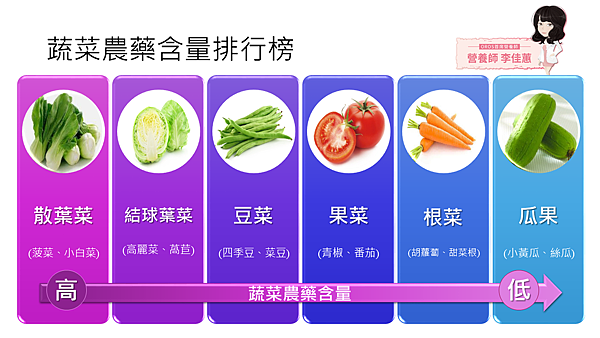 蔬菜農藥含量排行榜(清楚)