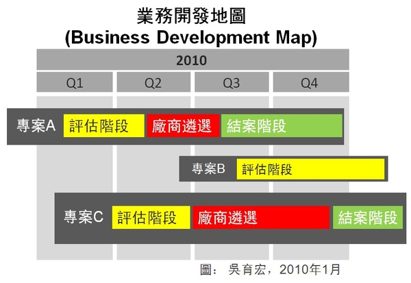 biz development map