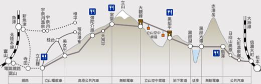 立山黑部-路線圖