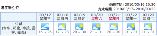 中央氣象局 氣象預報.png